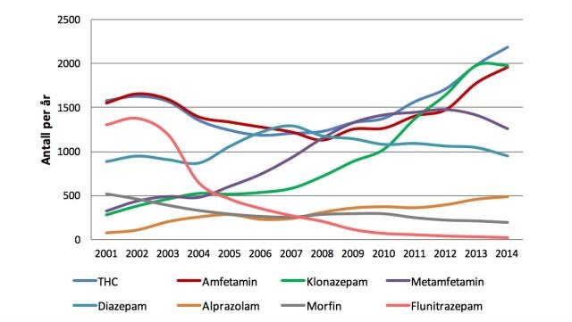 Graf trafikkulykker