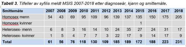 syfilis tilfeller tabell